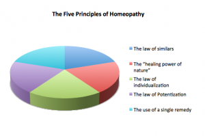 Classical Homeopathy, Homeopathic Doctor